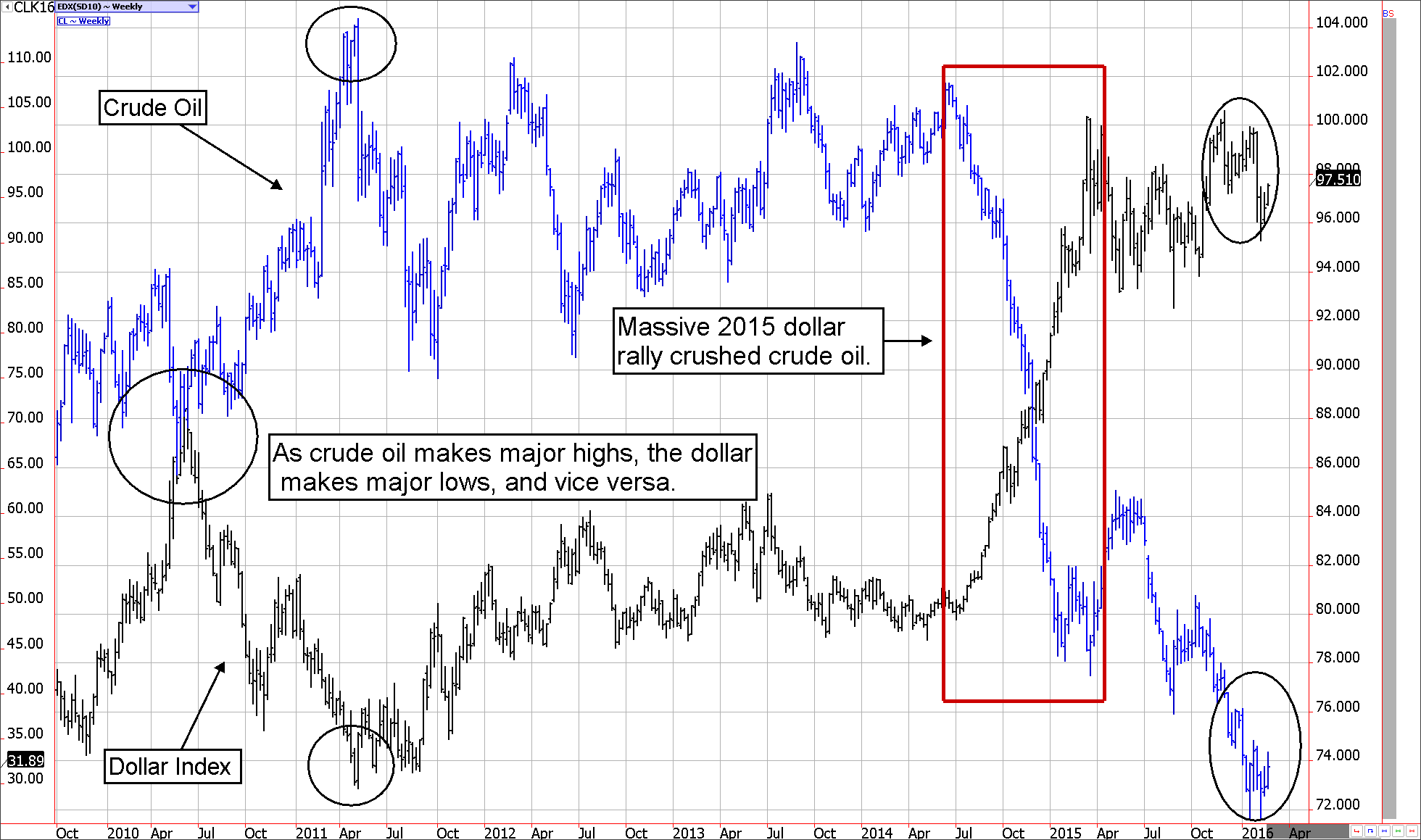 WTI Crude Oil Futures and the U.S. Dollar
