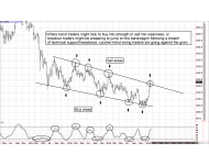 Countertrend Futures and Options Trading