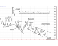 Drawing Trend Lines and Channels